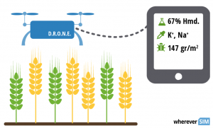 Precision farming, Agriculture Industry